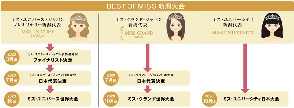 Best of miss大会システム